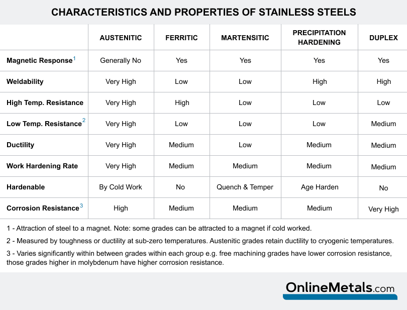 weldability of stainless steel